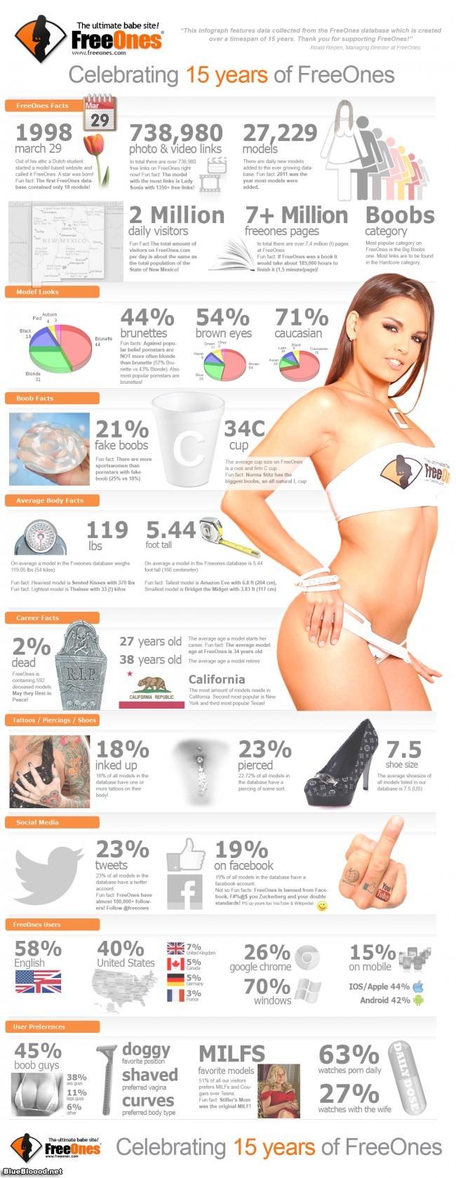 freeones infographic